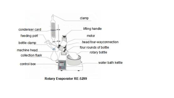 Detail of rotary evaporator