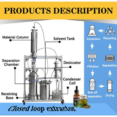 45g Closed Loop Extractor Products Description